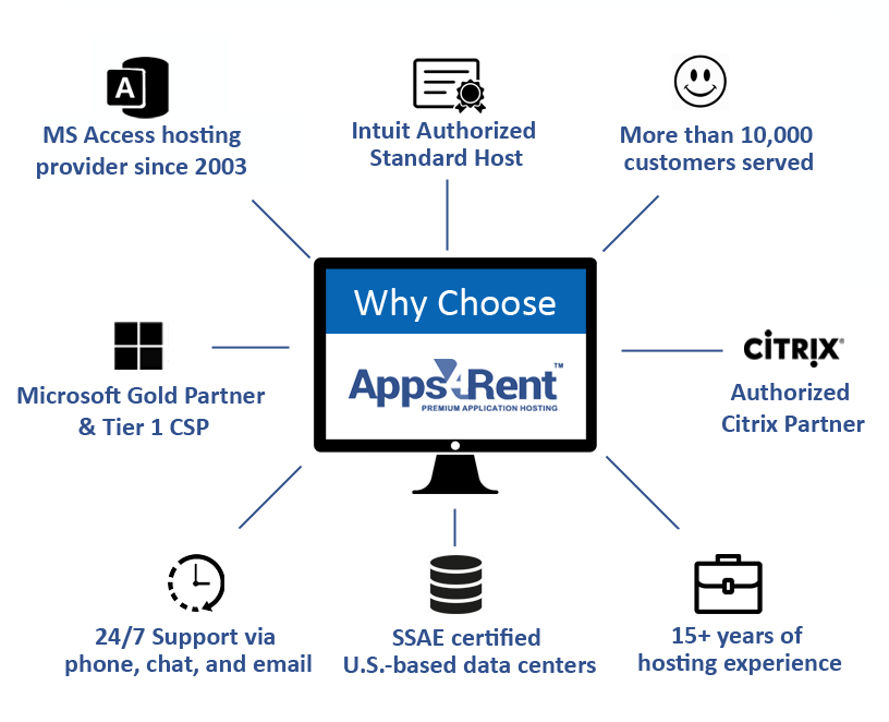 why apps4rent