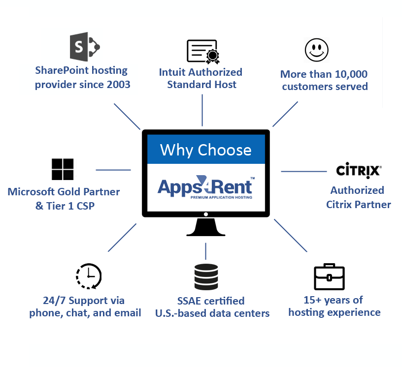 Why Apps4Rent for SharePoint migration services?