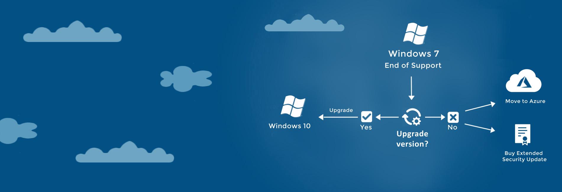 windows7 esu